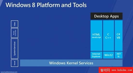 盤點Windows 8最新五大主要功能